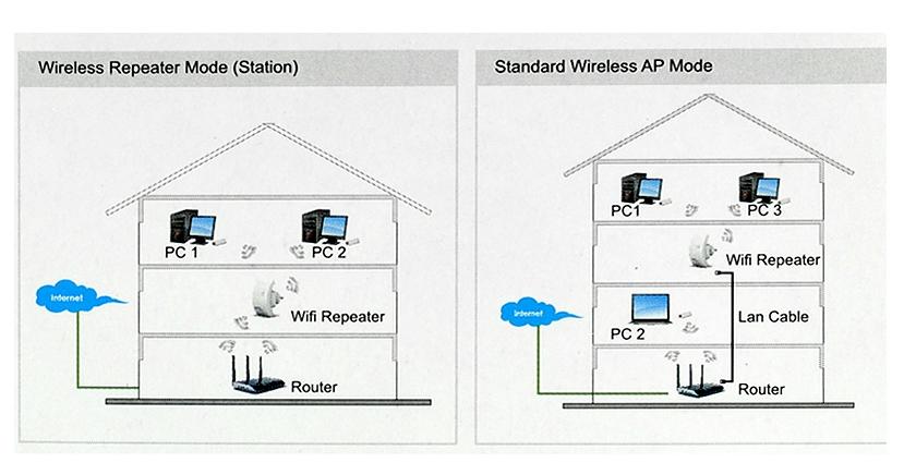 Repetidor wifi rp01 para toma de enchufe blauden electronics - Repetidor de wifi ...